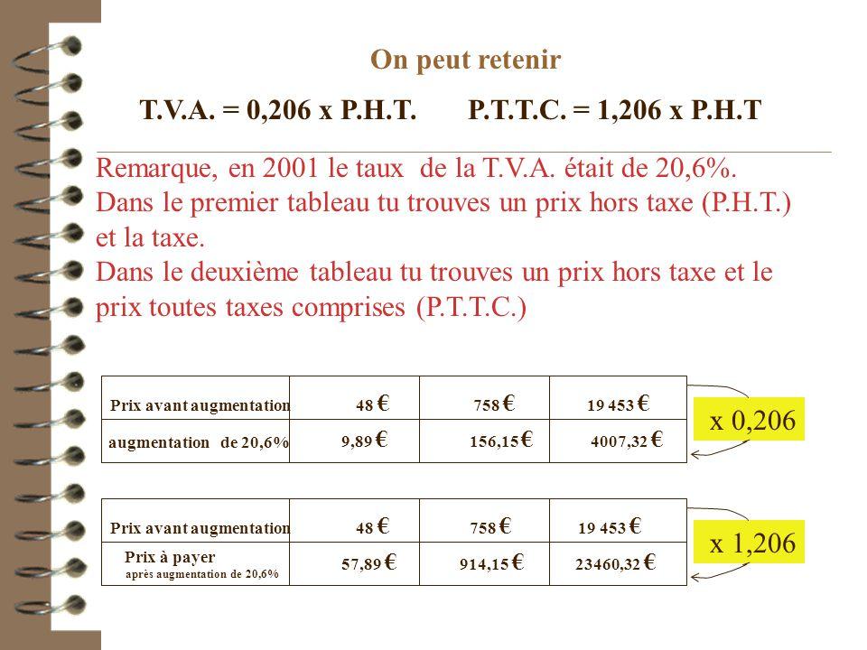 Problème de prix Complète les deux tableaux suivants. Vérifie que ce sont des tableaux de proportionnalité et calcule les coefficients de proportionna