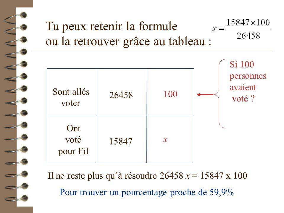 Tu peux retenir la formule ou la retrouver grâce au tableau : Si 100 personnes avaient voté .