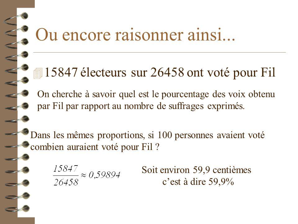 Tu peux retenir la formule ou la retrouver grâce au tableau : Si 100 personnes avaient voté ? Il ne reste plus qu'à résoudre 26458 x = 15847 x 100 Son