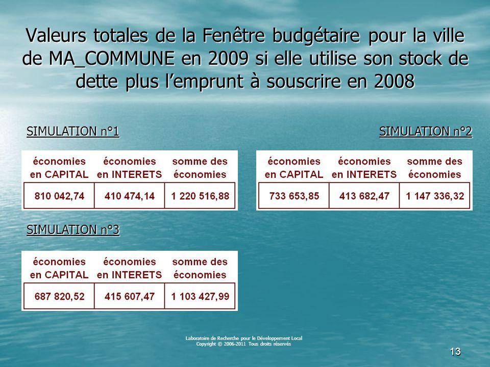 12 Équivalences « emprunts nouveaux » L'ouverture d'une Fenêtre budgétaire par la Ville de MA_COMMUNE en 2009 sur la base de la simulation n° 1 (durée de l'emprunt nouveau 2008 de 5 000 000 d'euros : 15 ans) produira, en 2009, une réduction des dépenses de dette correspondant à : 9,2% du capital à rembourser en 2008 9,2% du capital à rembourser en 2008 8,6% des intérêts à payer en 2008 8,6% des intérêts à payer en 2008 Capital et intérêts confondus, l'impact de cette Fenêtre budgétaire correspondra, en 2009, à 8,97% du total des dépenses prévues pour la dette en 2008 Laboratoire de Recherche pour le Développement Local Copyright © 2006-2011 Tous droits réservés