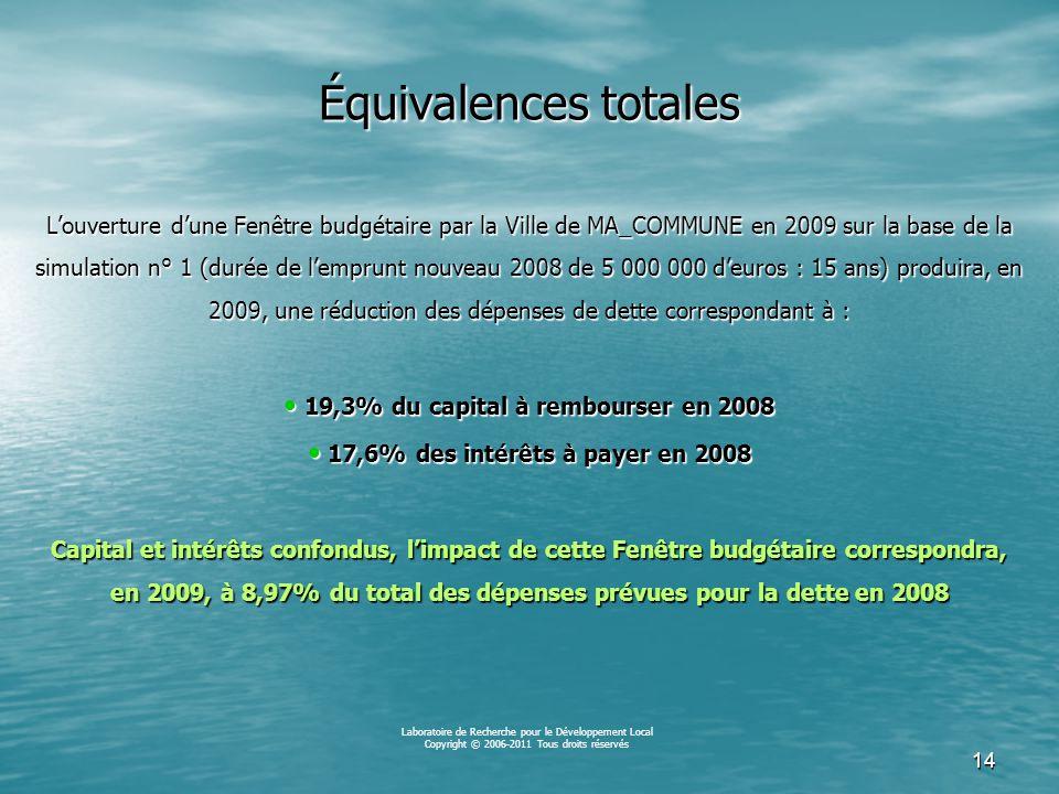 13 Valeurs totales de la Fenêtre budgétaire pour la ville de MA_COMMUNE en 2009 si elle utilise son stock de dette plus l'emprunt à souscrire en 2008