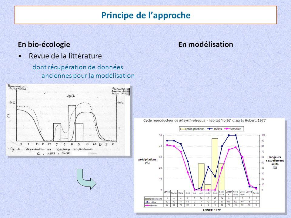 Principe de l'approche En bio-écologie Revue de la littérature dont récupération de données anciennes pour la modélisation En modélisation