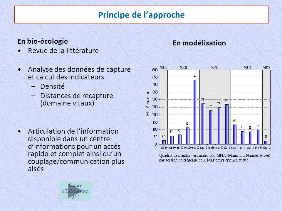 Principe de l'approche En bio-écologie Revue de la littérature Analyse des données de capture et calcul des indicateurs –Densité –Distances de recaptu
