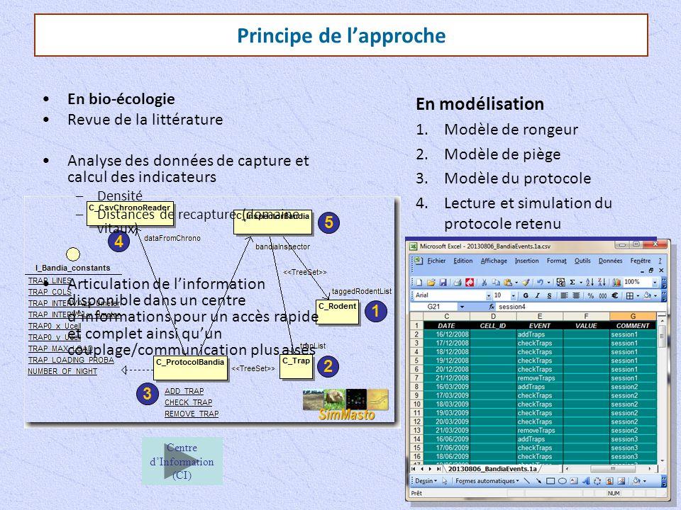 Principe de l'approche En modélisation 1.Modèle de rongeur 2.Modèle de piège 3.Modèle du protocole 4.Lecture et simulation du protocole retenu 5.Interrogation des rongeurs pour le calcul des indicateurs Centre d'Information (CI) 1 2 3 4 5 En bio-écologie Revue de la littérature Analyse des données de capture et calcul des indicateurs –Densité –Distances de recapture (domaine vitaux) Articulation de l'information disponible dans un centre d'informations pour un accès rapide et complet ainsi qu'un couplage/communication plus aisés