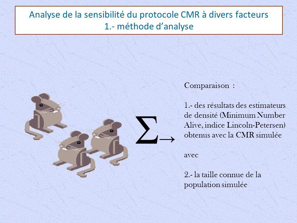 Analyse de la sensibilité du protocole CMR à divers facteurs 1.- méthode d'analyse Σ→Σ→ Comparaison : 1.- des résultats des estimateurs de densité (Minimum Number Alive, indice Lincoln-Petersen) obtenus avec la CMR simulée avec 2.- la taille connue de la population simulée
