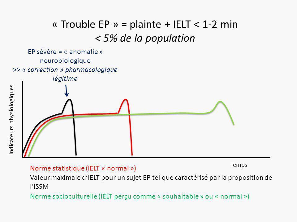 Indicateurs physiologiques Temps « Trouble EP » = plainte + IELT < 1-2 min < 5% de la population Norme statistique (IELT « normal ») Valeur maximale d'IELT pour un sujet EP tel que caractérisé par la proposition de l'ISSM Norme socioculturelle (IELT perçu comme « souhaitable » ou « normal ») EP sévère = « anomalie » neurobiologique >> « correction » pharmacologique légitime