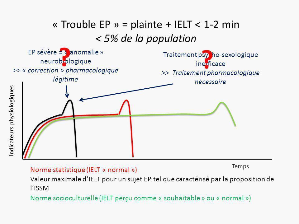 Indicateurs physiologiques Temps « Trouble EP » = plainte + IELT < 1-2 min < 5% de la population Norme statistique (IELT « normal ») Valeur maximale d'IELT pour un sujet EP tel que caractérisé par la proposition de l'ISSM Norme socioculturelle (IELT perçu comme « souhaitable » ou « normal ») EP sévère = « anomalie » neurobiologique >> « correction » pharmacologique légitime Traitement psycho-sexologique inefficace >> Traitement pharmacologique nécessaire .