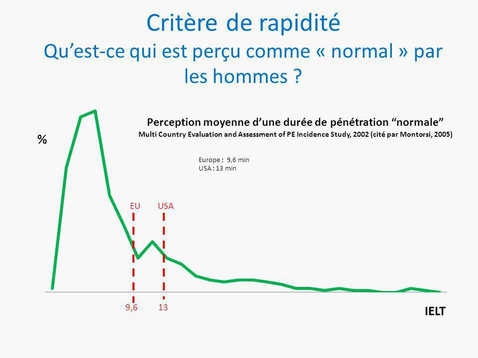 Critère de rapidité Qu'est-ce qui est perçu comme « normal » par les hommes