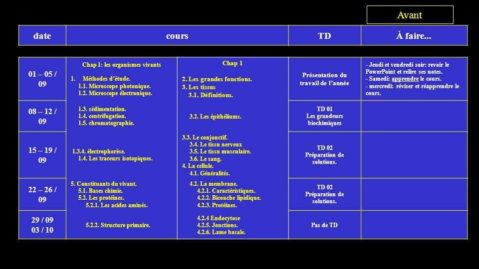 datecoursTDÀ faire...06 – 10 / 10 5.2.3. Structure secondaire.