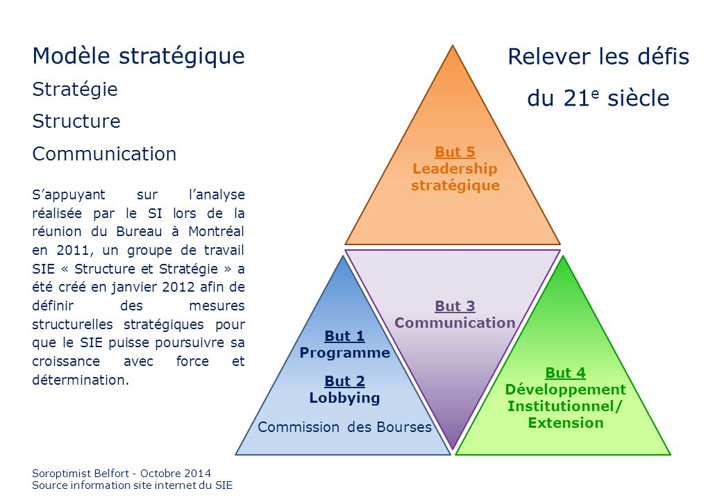 But 5 Leadership stratégique But 3 Communication But 1 Programme But 2 Lobbying Commission des Bourses But 4 Développement Institutionnel/ Extension M
