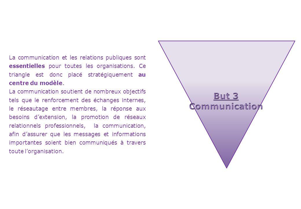 La communication et les relations publiques sont essentielles pour toutes les organisations. Ce triangle est donc placé stratégiquement au centre du m