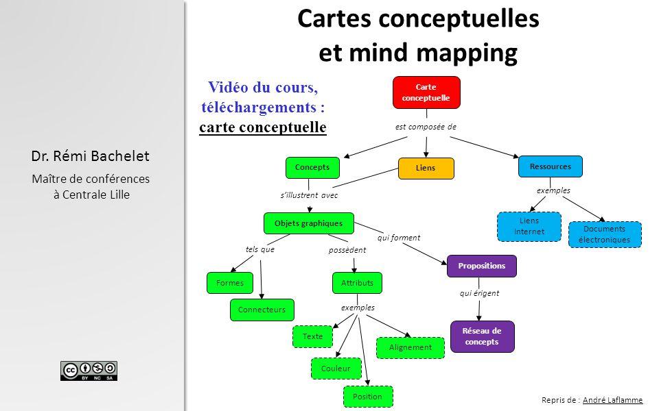 Dr. Rémi Bachelet Maître de conférences à Centrale Lille Cartes conceptuelles et mind mapping 1 Carte conceptuelle Concepts Liens Ressources Objets gr