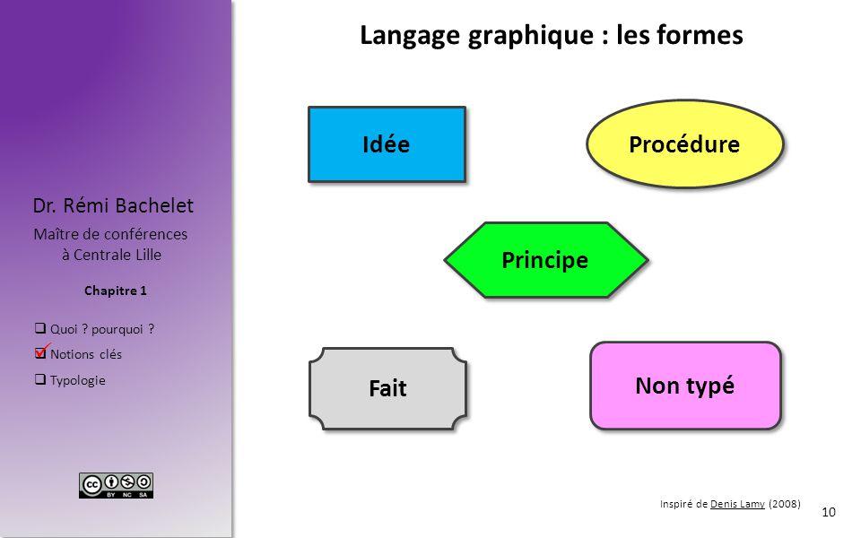 Chapitre 1 Dr. Rémi Bachelet Maître de conférences à Centrale Lille  Quoi ? pourquoi ?  Notions clés  Typologie Langage graphique : les formes 10 I