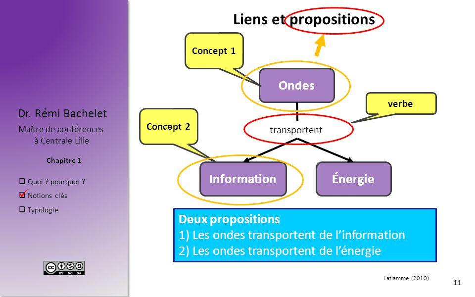 Chapitre 1 Dr. Rémi Bachelet Maître de conférences à Centrale Lille  Quoi ? pourquoi ?  Notions clés  Typologie Liens et propositions 11 Ondes Info