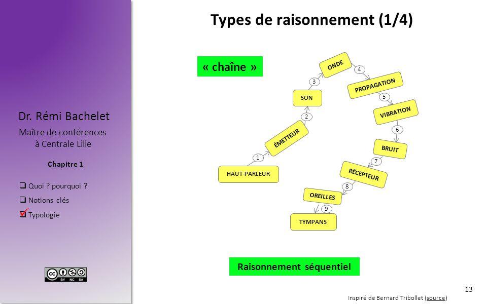 Chapitre 1 Dr. Rémi Bachelet Maître de conférences à Centrale Lille  Quoi ? pourquoi ?  Notions clés  Typologie Types de raisonnement (1/4) « chaîn