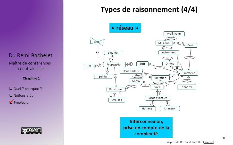 Chapitre 1 Dr. Rémi Bachelet Maître de conférences à Centrale Lille  Quoi ? pourquoi ?  Notions clés  Typologie Voix Micro Cordes vocales Animaux H