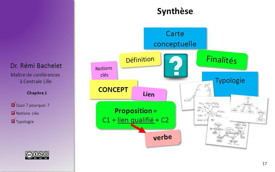 Chapitre 1 Dr. Rémi Bachelet Maître de conférences à Centrale Lille  Quoi ? pourquoi ?  Notions clés  Typologie Synthèse. 17 Carte conceptuelle Déf