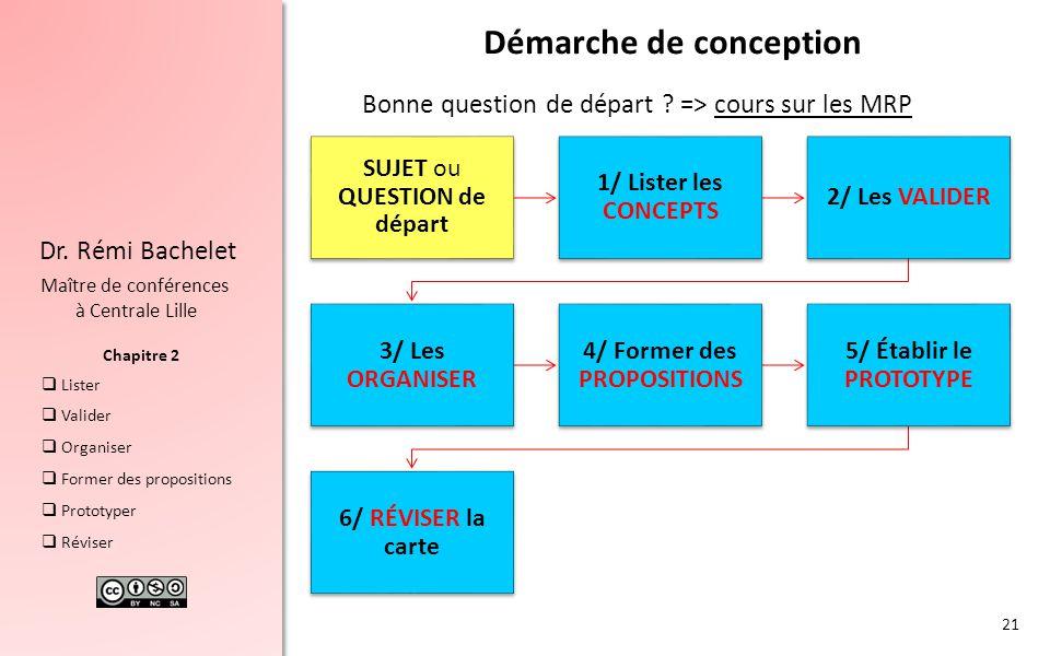 Chapitre 2 Dr. Rémi Bachelet Maître de conférences à Centrale Lille  Lister  Valider  Organiser  Former des propositions  Prototyper  Réviser Dé