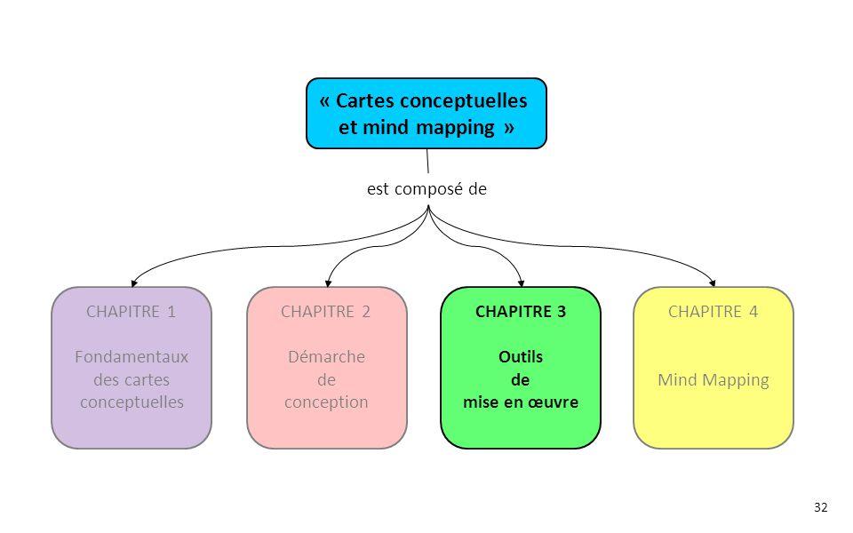 est composé de 32 « Cartes conceptuelles et mind mapping » CHAPITRE 1 Fondamentaux des cartes conceptuelles CHAPITRE 2 Démarche de conception CHAPITRE