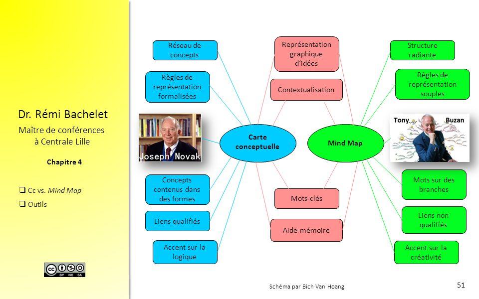 Chapitre 4 Dr. Rémi Bachelet Maître de conférences à Centrale Lille  Cc vs. Mind Map  Outils 51 Carte conceptuelle Mots-clés Représentation graphiqu