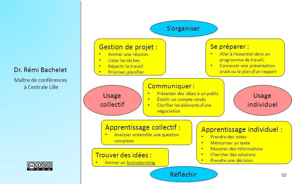 Dr. Rémi Bachelet Maître de conférences à Centrale Lille S'organiser Réfléchir Usage collectif Usage individuel Se préparer : Aller à l'essentiel dans
