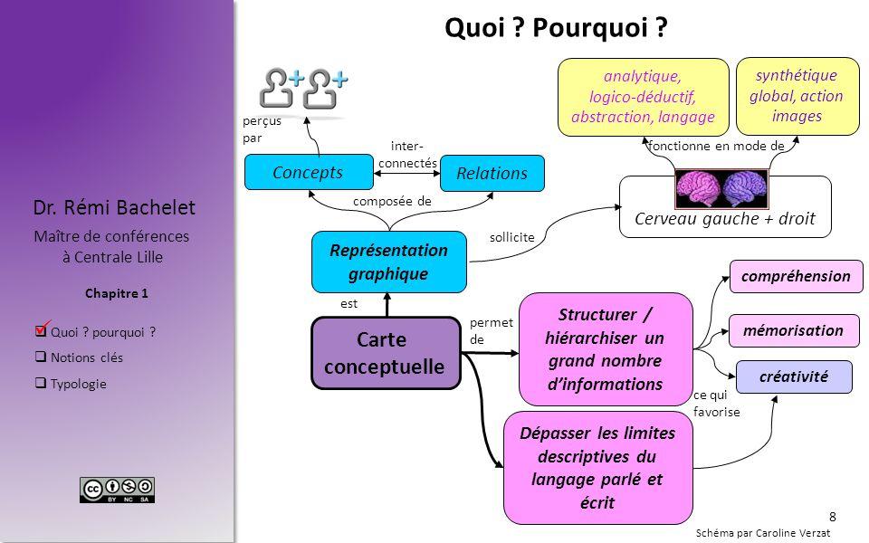 Chapitre 1 Dr. Rémi Bachelet Maître de conférences à Centrale Lille  Quoi ? pourquoi ?  Notions clés  Typologie Schéma par Caroline Verzat. Quoi ?
