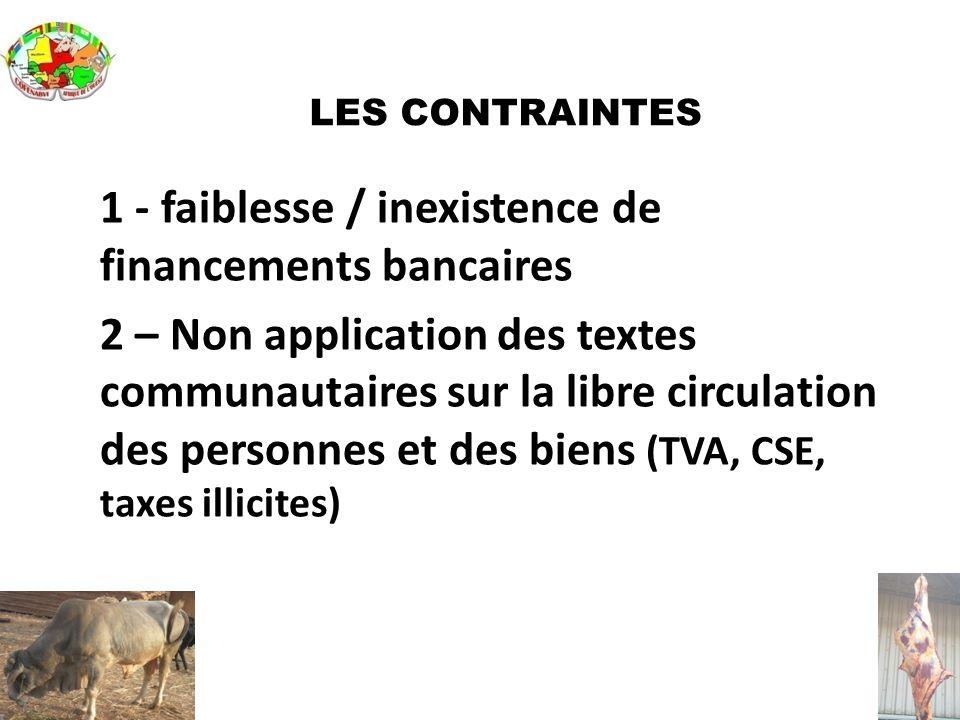 LES CONTRAINTES 1 - faiblesse / inexistence de financements bancaires 2 – Non application des textes communautaires sur la libre circulation des perso