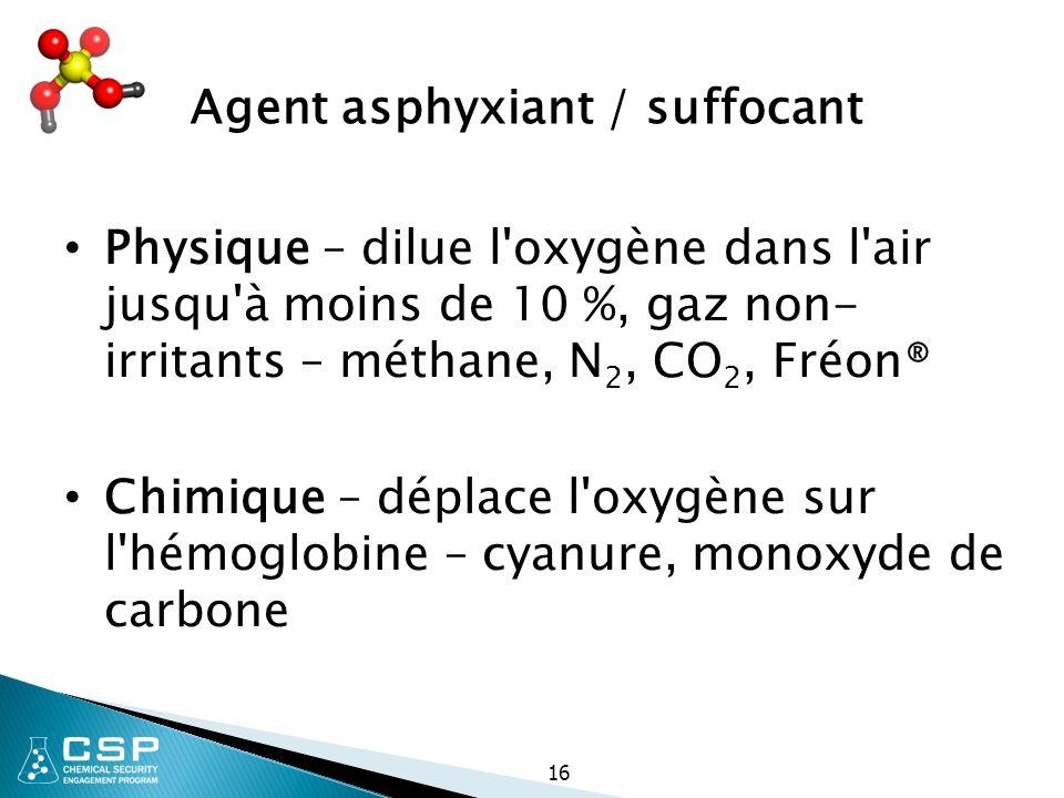 16 Physique – dilue l'oxygène dans l'air jusqu'à moins de 10 %, gaz non- irritants – méthane, N 2, CO 2, Fréon® Chimique – déplace l'oxygène sur l'hém
