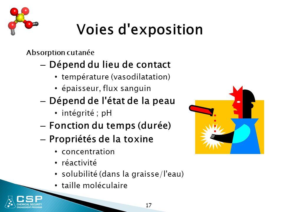 17 Voies d'exposition Absorption cutanée – Dépend du lieu de contact température (vasodilatation) épaisseur, flux sanguin – Dépend de l'état de la pea