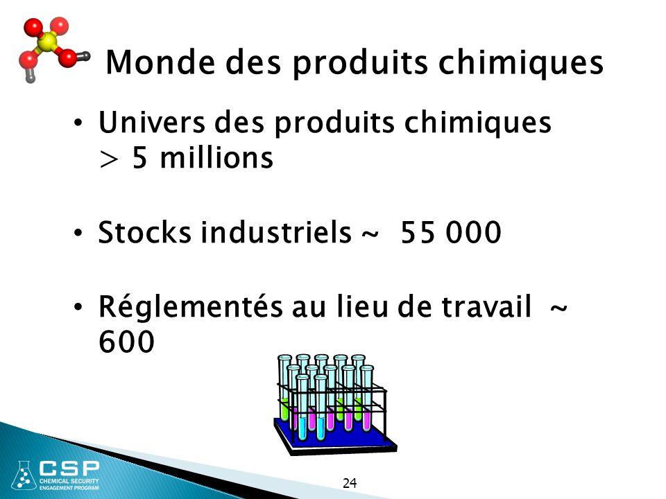 24 Monde des produits chimiques Univers des produits chimiques > 5 millions Stocks industriels ~ 55 000 Réglementés au lieu de travail ~ 600