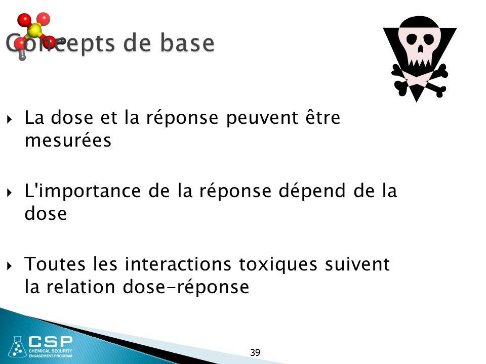 39 Concepts de base  La dose et la réponse peuvent être mesurées  L'importance de la réponse dépend de la dose  Toutes les interactions toxiques su