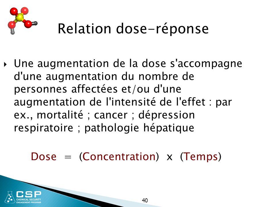 40 Relation dose-réponse  Une augmentation de la dose s'accompagne d'une augmentation du nombre de personnes affectées et/ou d'une augmentation de l'