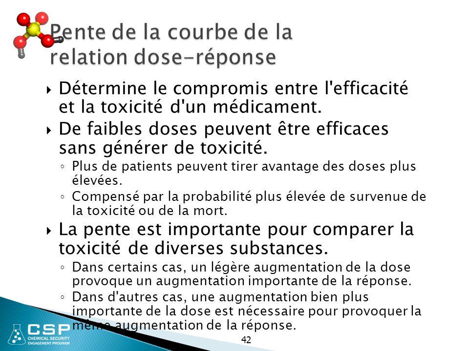 42  Détermine le compromis entre l'efficacité et la toxicité d'un médicament.  De faibles doses peuvent être efficaces sans générer de toxicité. ◦ P