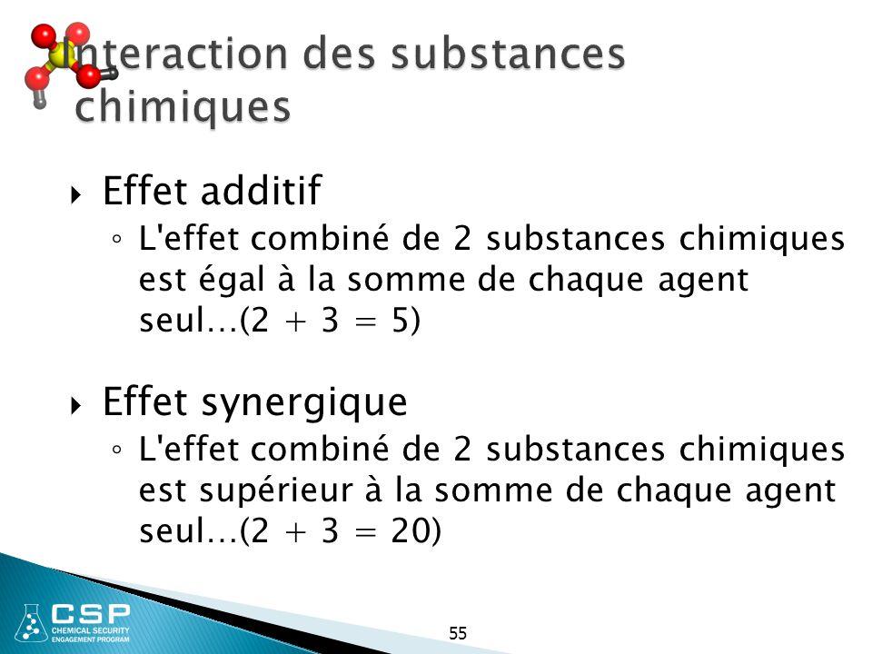 55 Interaction des substances chimiques  Effet additif ◦ L'effet combiné de 2 substances chimiques est égal à la somme de chaque agent seul…(2 + 3 =