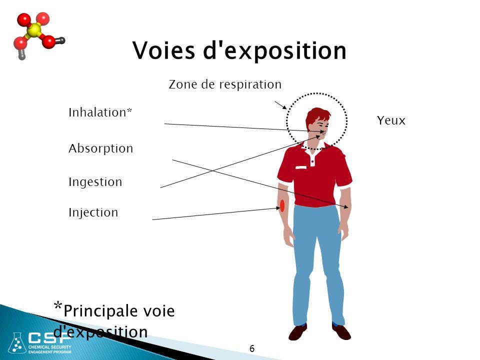 6 Voies d'exposition Zone de respiration Inhalation* Absorption Ingestion Injection * Principale voie d'exposition Yeux