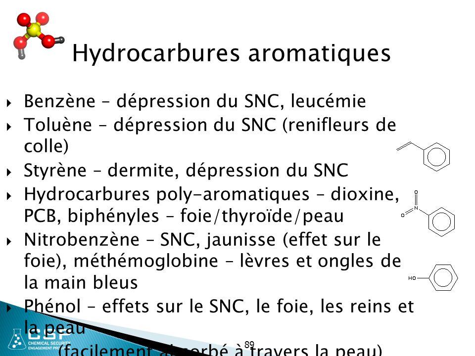 89 Hydrocarbures aromatiques  Benzène – dépression du SNC, leucémie  Toluène – dépression du SNC (renifleurs de colle)  Styrène – dermite, dépressi