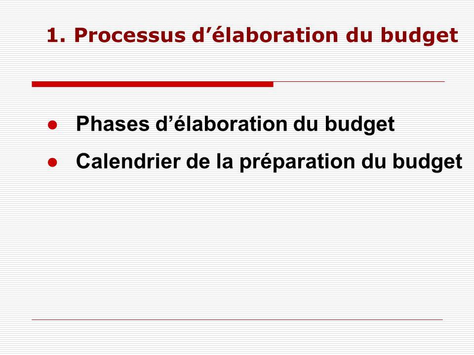 1.1.Phase d'élaboration du budget Cadrage budgétaire Conférences budgétaires Vote du budget.