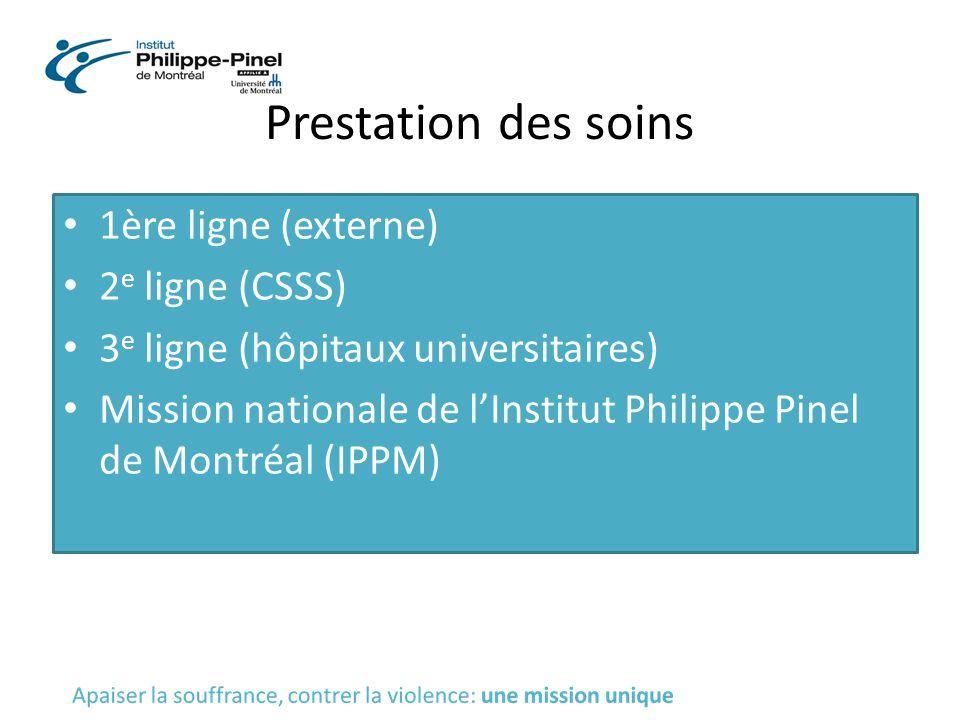 Prestation des soins 1ère ligne (externe) 2 e ligne (CSSS) 3 e ligne (hôpitaux universitaires) Mission nationale de l'Institut Philippe Pinel de Montr