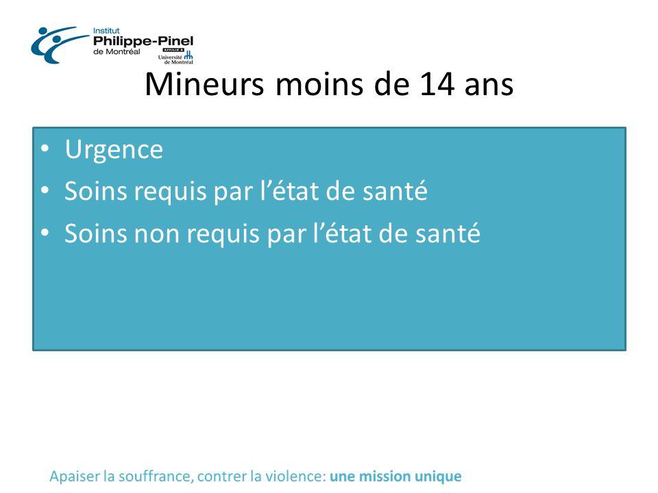 Mineurs moins de 14 ans Urgence Soins requis par l'état de santé Soins non requis par l'état de santé