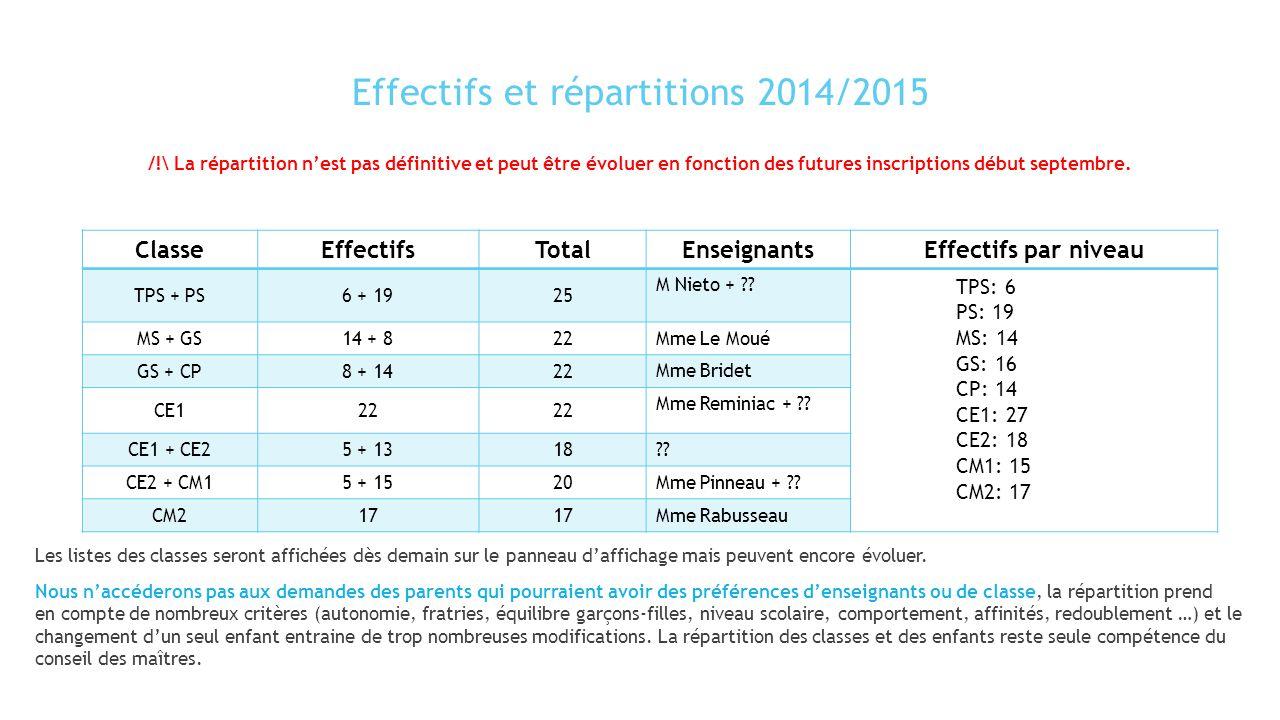 Effectifs et répartitions 2014/2015 Les listes des classes seront affichées dès demain sur le panneau d'affichage mais peuvent encore évoluer. Nous n'