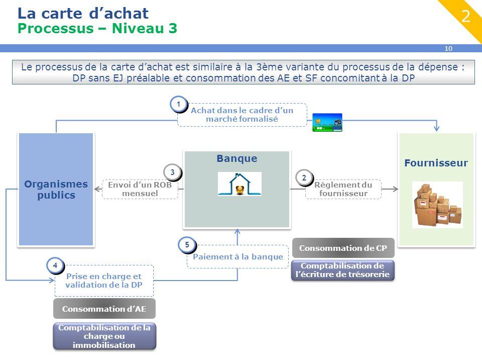 10 La carte d'achat Processus – Niveau 3 2 Organismes publics Banque Fournisseur Achat dans le cadre d'un marché formalisé 1 1 Prise en charge et vali