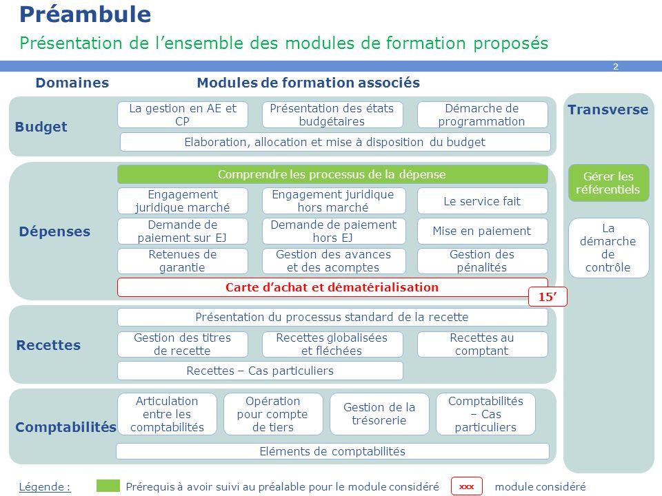 2 Préambule Présentation de l'ensemble des modules de formation proposés DomainesModules de formation associés Prérequis à avoir suivi au préalable po
