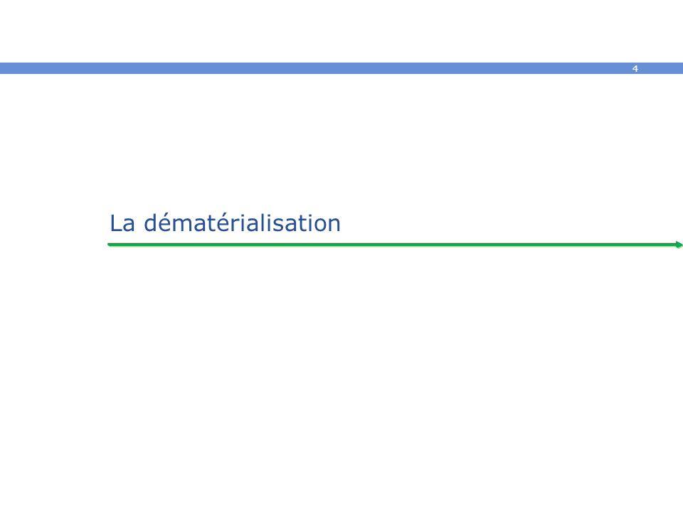 5 La dématérialisation Principes 1 La dématérialisation du processus (workflow) et des échanges A pour objectif la disparition des supports papiers : échange direct sous un format numérique.