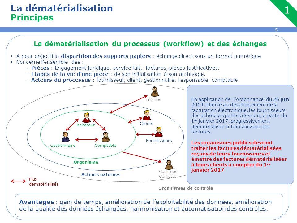 5 La dématérialisation Principes 1 La dématérialisation du processus (workflow) et des échanges A pour objectif la disparition des supports papiers :