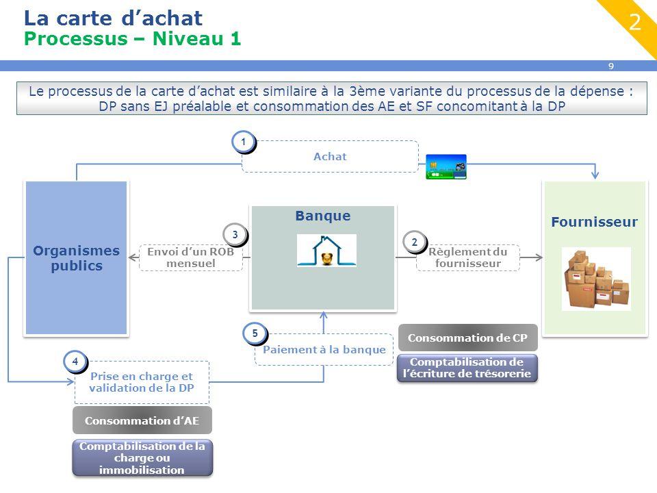 9 La carte d'achat Processus – Niveau 1 2 Organismes publics Banque Fournisseur Achat 1 1 Prise en charge et validation de la DP Règlement du fourniss