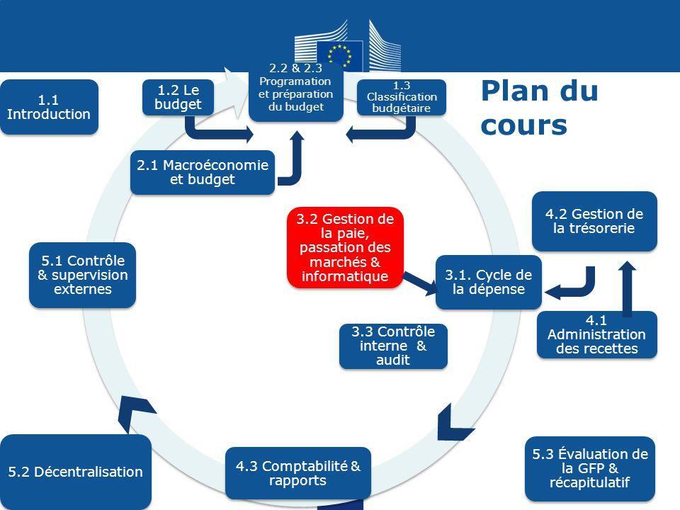 2.2 & 2.3 Programation et préparation du budget 3.1. Cycle de la dépense 5.2 Décentralisation 1.1 Introduction 2.1 Macroéconomie et budget 4.1 Adminis