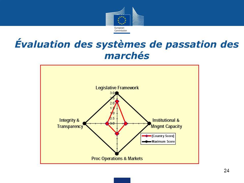 Évaluation des systèmes de passation des marchés 24