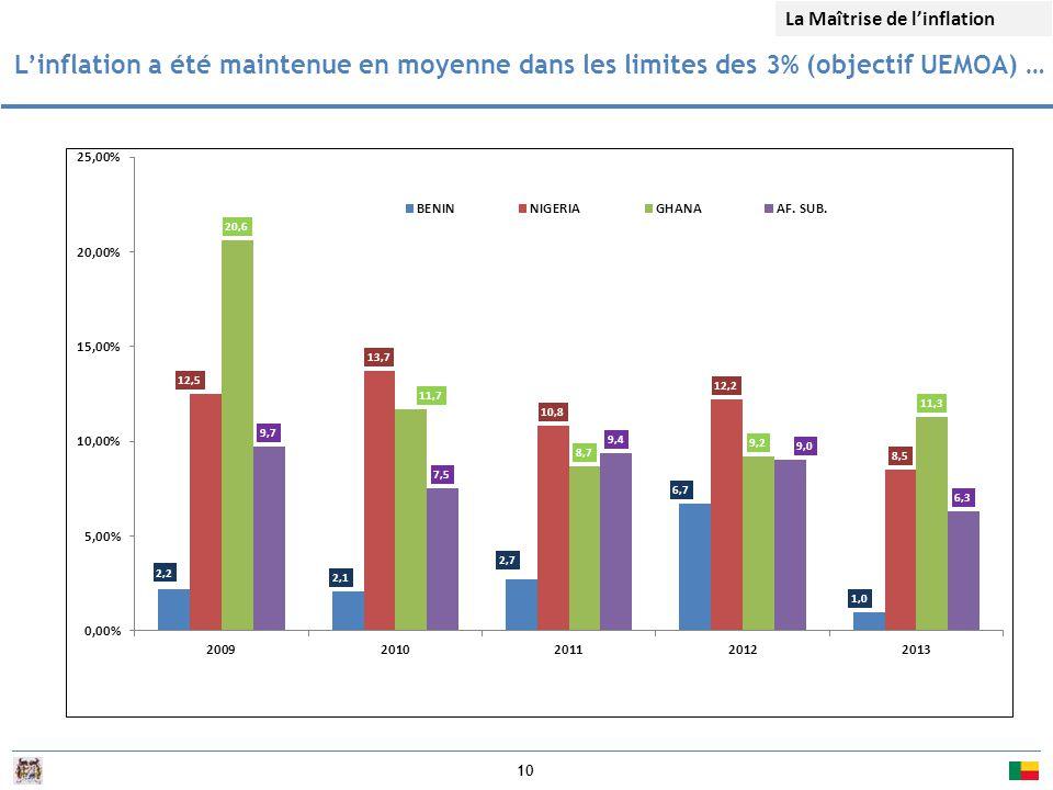 10 L'inflation a été maintenue en moyenne dans les limites des 3% (objectif UEMOA) … La Maîtrise de l'inflation