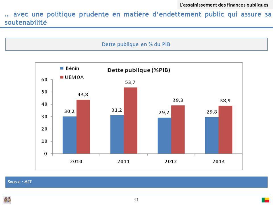 12 Source : MEF Dette publique en % du PIB … avec une politique prudente en matière d'endettement public qui assure sa soutenabilité L'assainissement des finances publiques