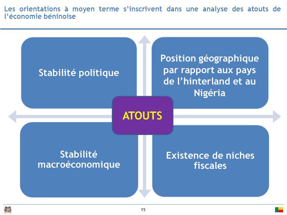 15 Les orientations à moyen terme s'inscrivent dans une analyse des atouts de l'économie béninoise Stabilité politique Opportunités Position géographique par rapport aux pays de l'hinterland et au Nigéria Existence de niches fiscales Stabilité macroéconomique Existence de niches fiscales Position géographique par rapport aux pays de l'hinterland et au Nigéria ATOUTS